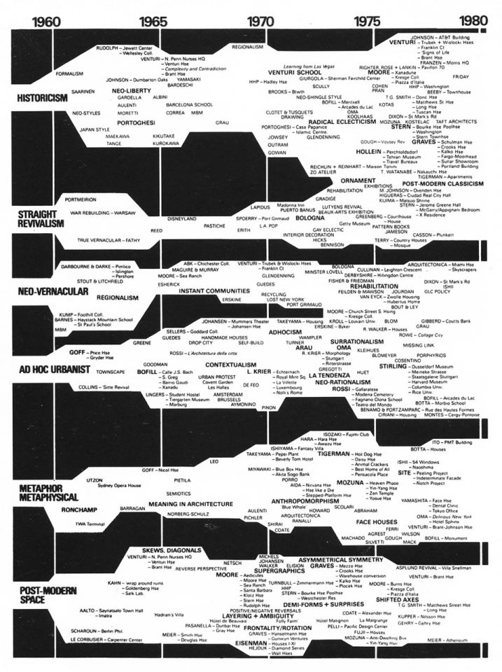 Evolutionary Tree of Post Modern Architecture, 1960-1980